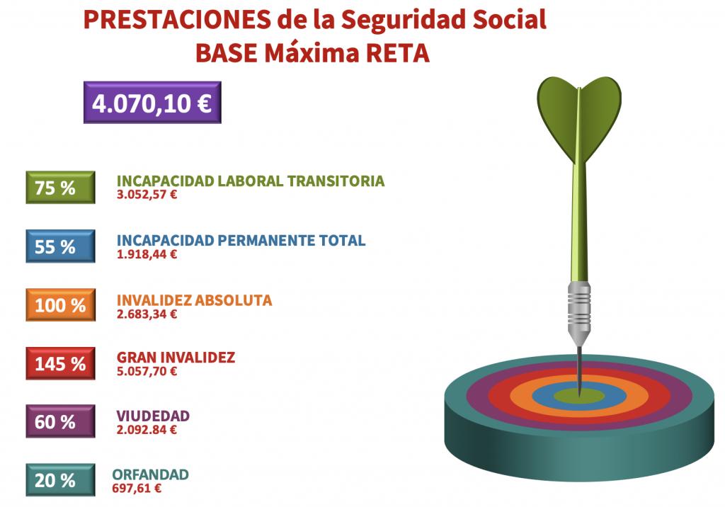 Prestaciones de la Seguridad Social. Base Máxima RETA