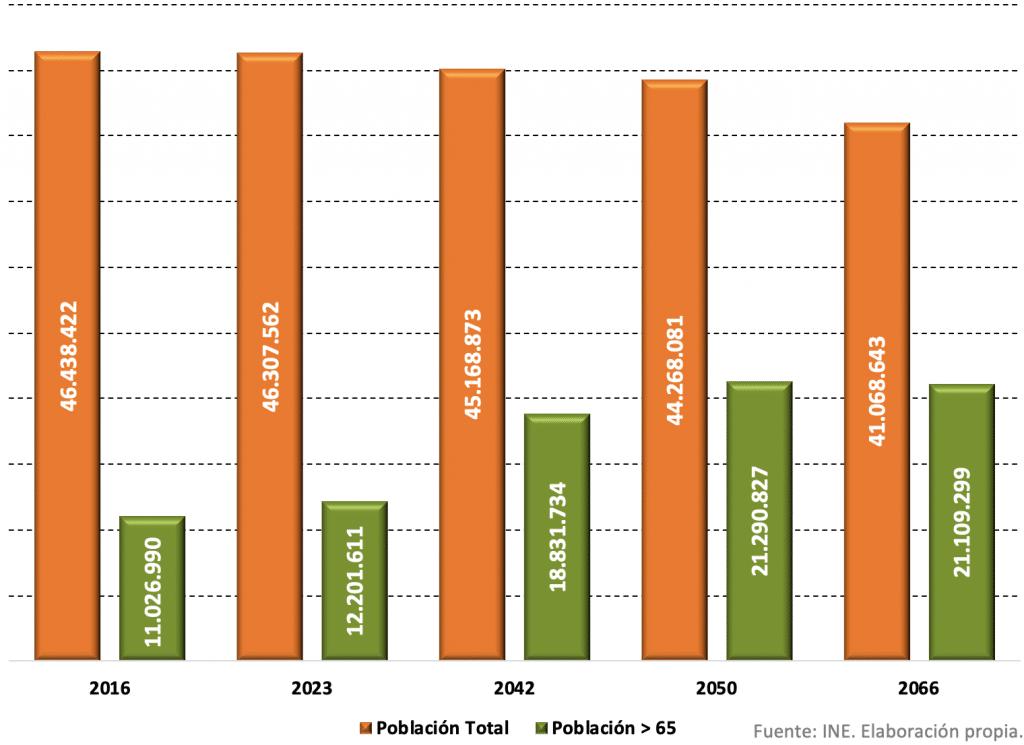 EVOLUCIÓN DE LA POBLACIÓN MAYOR DE 65 AÑOS EN ESPAÑA - TOP NOTCH DOCTORS
