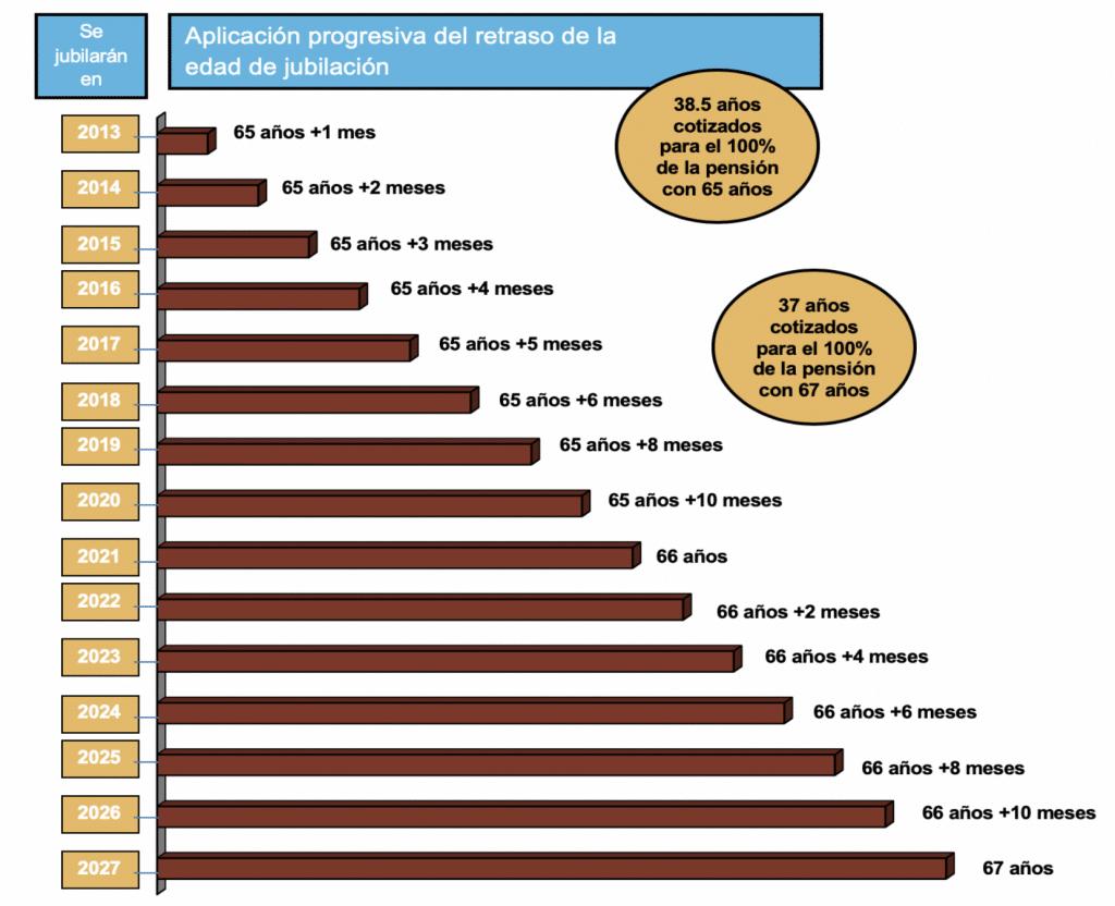 EVOLUCIÓN EDAD DE JUBILACIÓN - TOP NOTCH DOCTORS